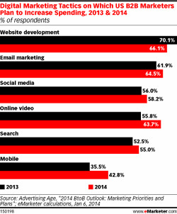 DIgital Marketing Tactics on Which Us B2Bmarketers