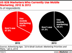 Us B2B Marketers Who curently use Mobile marketing
