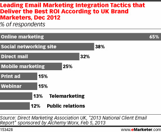 Leading email Marketing integration tactics