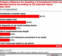 primary influence for reading a promotional email