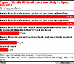 types of emails email users are likely to open