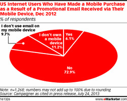 internet users who have made a mobile purchase