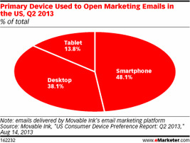 primary device used to open marketing emails