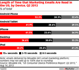length of time that marketing emails are read