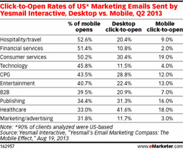 click to open rates of marketings emails