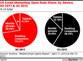 email marketing open rate share