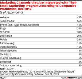 marketing channels that are integrated with their email marketing
