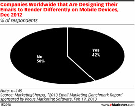 companies worldwide that are designing their emails to render differently on mobile device