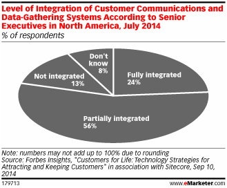 level of integration of customer communications