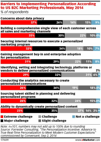 Barriers to implementing personalization
