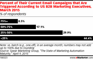 email campaigns b2b