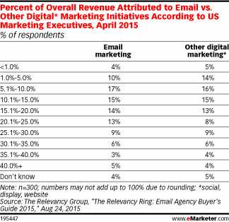 Percent of overall revenue to email