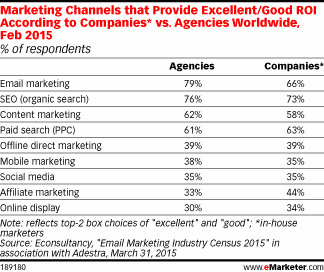 Marketing Channels the provide Good ROI