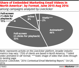 Share of embedded marketing email video
